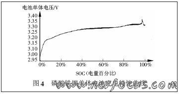 磷酸铁锂单体电池放电特性曲线