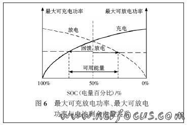 较大可充放电功率、较大可放电 功率与电池剩余电量关系