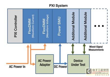 通用的PXI测试系统有助于产品实际能量效率的测量