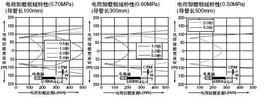 ER-VAJT-64 ER-AT50 传导电子管连接喷嘴、传导电子管