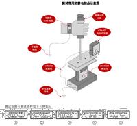 測試物體表面/人體行走靜電壓/離子風機測試儀