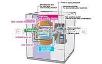HTSA-501L-W大型冷热冲击试验箱 ----