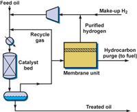 VaporSep-H2?煉油廠里氫氣凈化膜分離解決方案 VaporSep-H2?