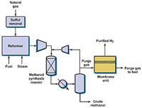 VaporSep-H2甲醇裝置的吹掃氣的氫氣回收解決方案 VaporSep-H2