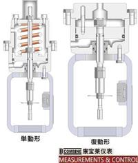 C-10系列汽缸式執行機構(148mm) C-10
