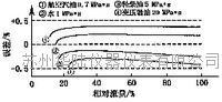 椭圆齿轮流量计的典型误差曲线