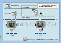 LSCW-200无线式测温监测系统 LSCW-200
