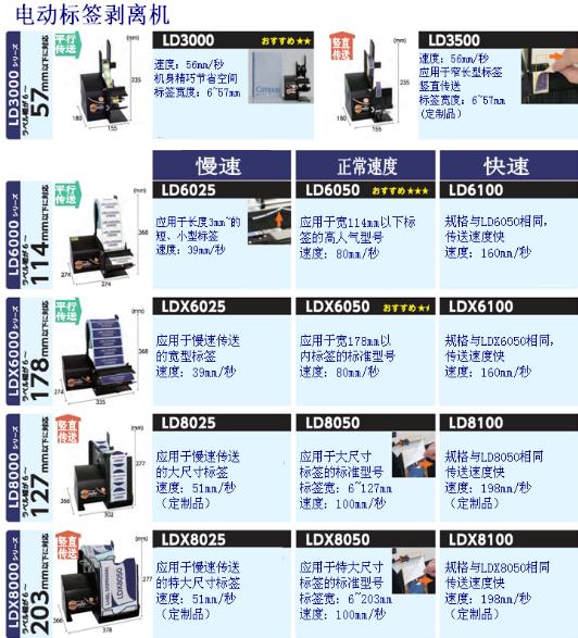ELM电动标签剥离机LDX6050 正常速度 ELM LDX6050