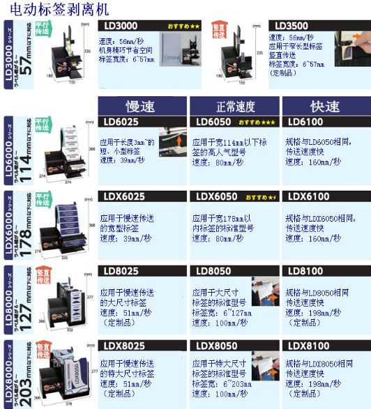 ELM电动标签剥离机LD6065 正常速度 ELM LD6065